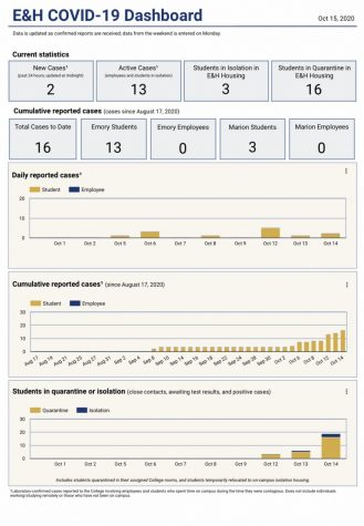 For more information or to find the E&H COVID-Dashboard visit the Emory & Henry website.