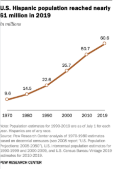 A graphic sourced from the PEW Research Center depicting the growth of the Hispanic/Latinx community within the U.S. in 2019.